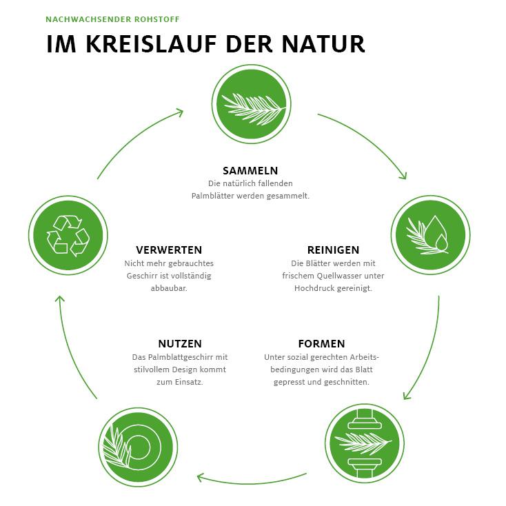 Im Kreislauf der Natur